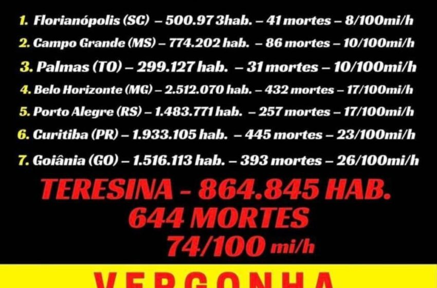 Estatística de mortes por 100 mil habitantes em Teresina é verdadeira, mas postagem é imprecisa ao comparar com outras capitais
